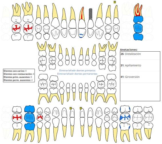Módulo de Odontología